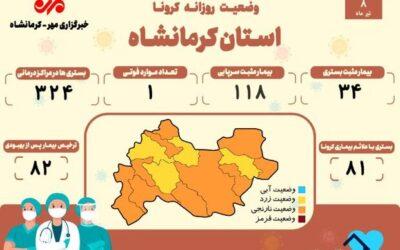 ثبت یک فوتی دیگر بر اثر ابتلا به کرونا در کرمانشاه